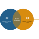 Experience Design with UI/UX